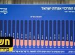 נתוני מועצת הקהילות של אגודת ישראל